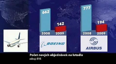 Počet nových objednávek na letadla