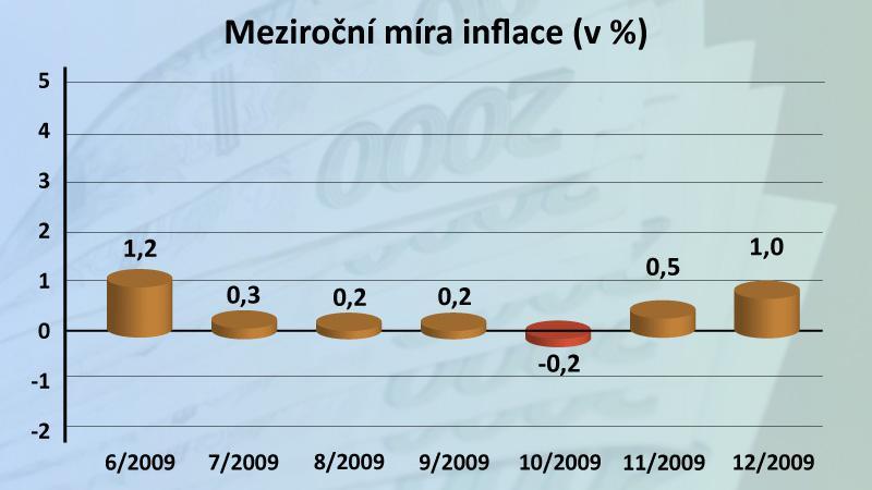 Meziroční míra inflace prosinec