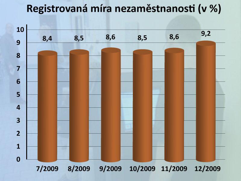Registrovaná míra nezaměstnanosti prosinec