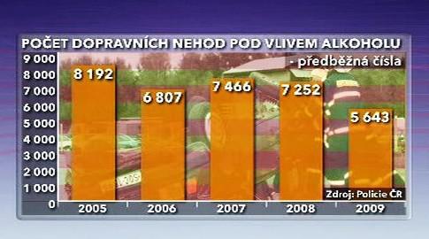 Počet dopravních nehod pod vlivem alkoholu