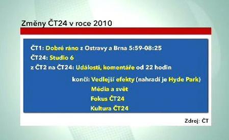 Změny na ČT24 v roce 2010