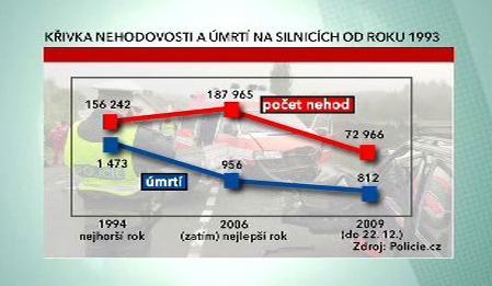 Nehodovost a úmrtí na českých silnicích