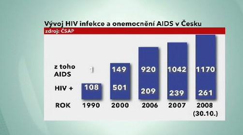 Graf AIDS