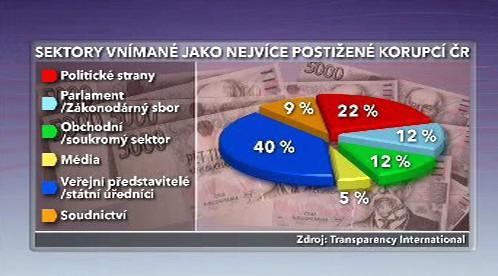 Sektory vnímané jako nejvíce postižené korupcí ČR