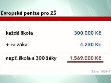 Eurodotace českým školám