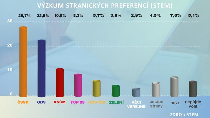 Výzkum stranických preferencí STEM