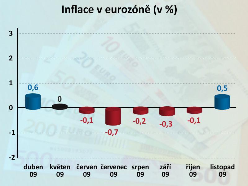 Vývoj cen v eurozóně