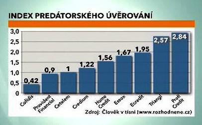 Tabulka s indexem predátorského úvěrování