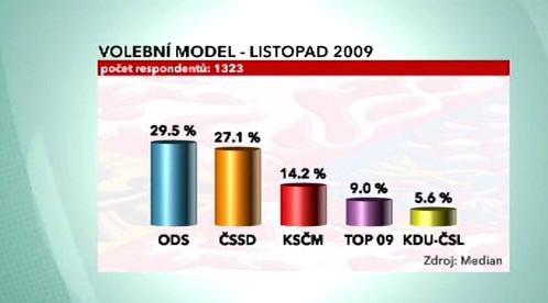 Volební model na listopad 2009