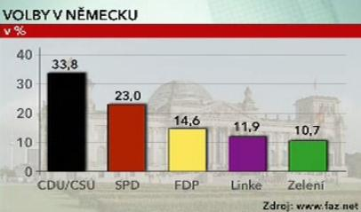 Výsledky parlamentních voleb v Německu