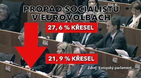 Propad socialistů v eurovolbách