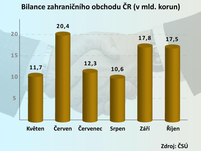 Bilance mezinárodního obchodu ČR
