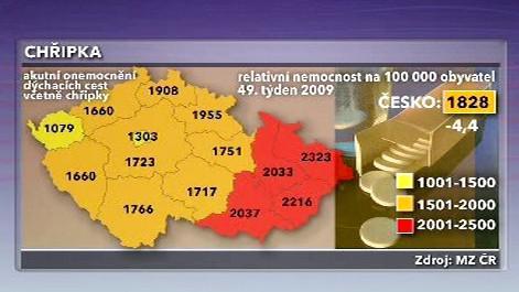 Počet chřipkových onemocnění v jednotlivých krajích