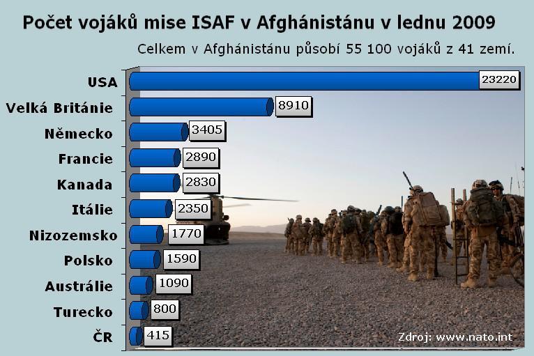 Mise ISAF v Afghánistánu