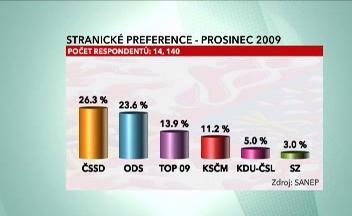 Stranické preference (prosinec 2009)