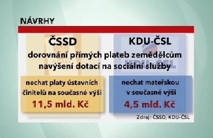 Návrhy ČSSD a KDU-ČSL