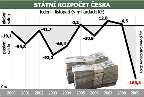 Hospodaření státu