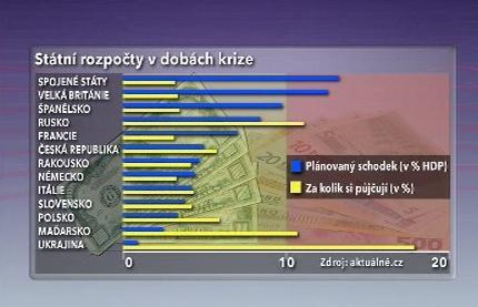 Státní rozpočty v dobách krize