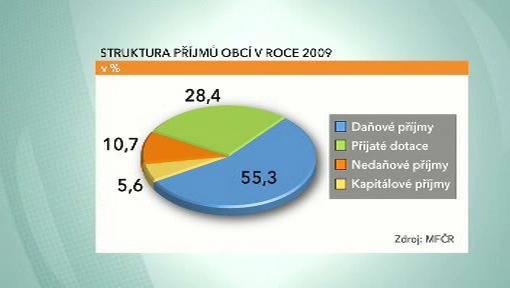 Struktura příjmů obcí v roce 2009