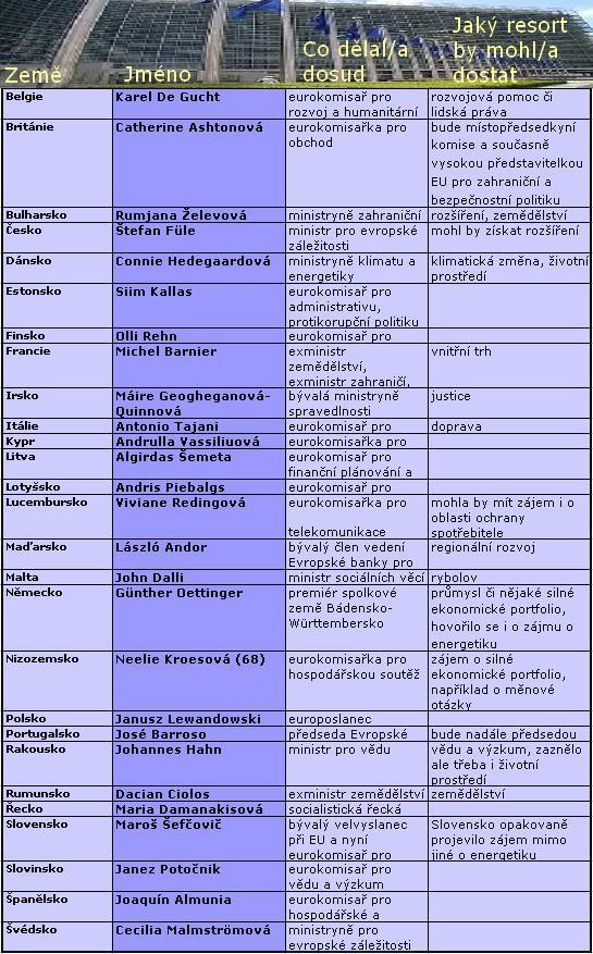Jména všech eurokomisařů