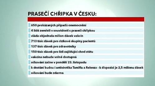 Prasečí chřipka v Česku