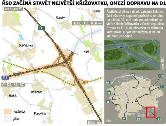 Stavba dálniční křižovatky