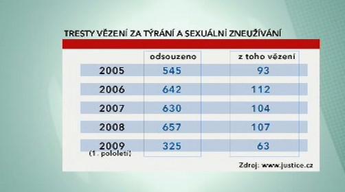Tresty za týrání a sexuální zneužívání