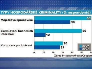 Hospodářská kriminalita v ČR