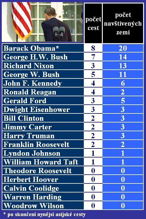 Cesty amerických prezidentů do zahraničí během prvního roku v úřadu