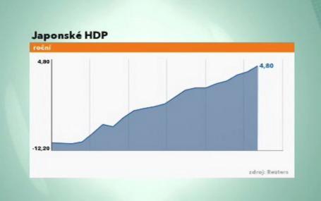 Roční vývoj HDP v Japonsku