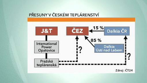Přesuny v českém teplárenství
