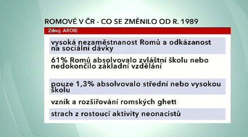 Situace Romů od roku 1989