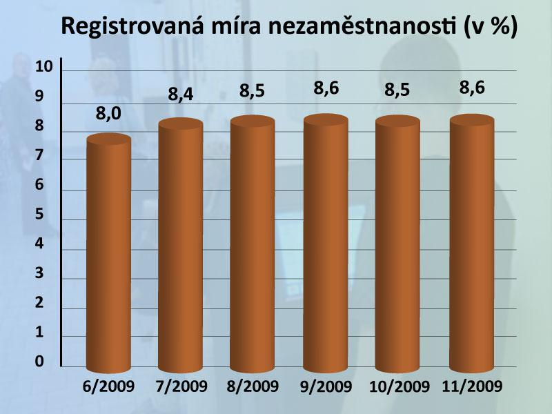 Nezaměstnanost v ČR