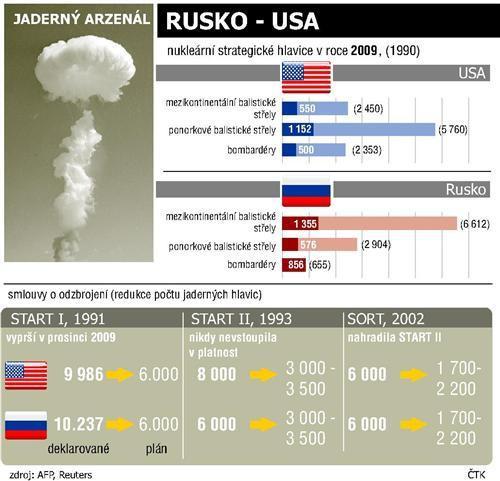 Jaderný arzenál