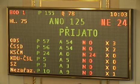 Hlasování o rozpočtu
