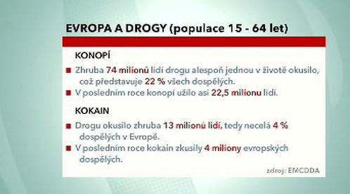 Užívání drog v Evropě