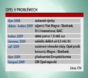 Jak šel čas s automobilkou Opel