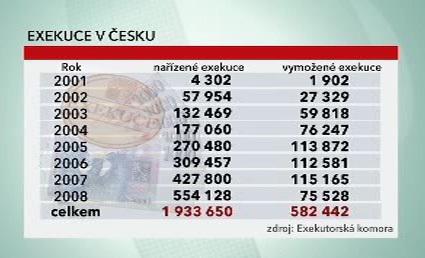 Počet exekucí v Česku