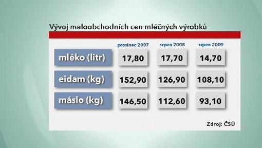 Vývoj cen mléčných výrobků