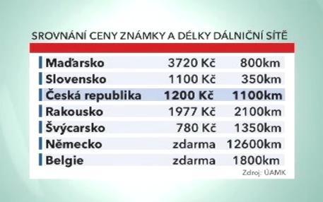 Zahraniční ceny známek a rozsah zpoplatněné sítě
