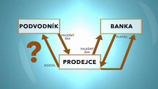 Schéma podvodných šeků