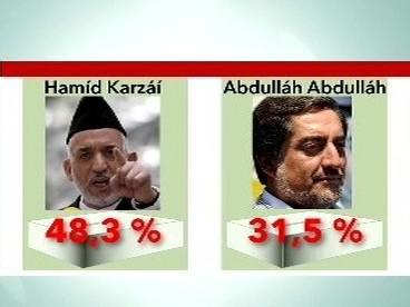 Konečné výsledky prvního kola prezidentských voleb v Afghánistánu
