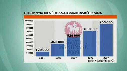 Produkce Svatomartinského vína