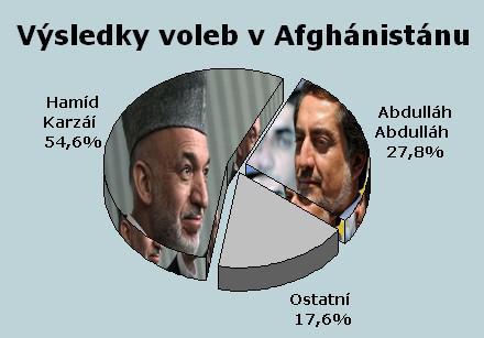 Výsledky voleb v Afghánistánu