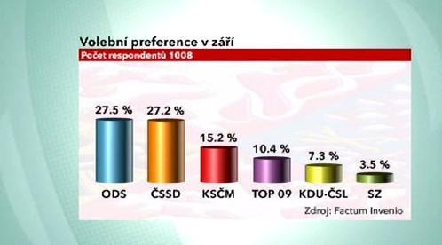 Volební preference v září 2009
