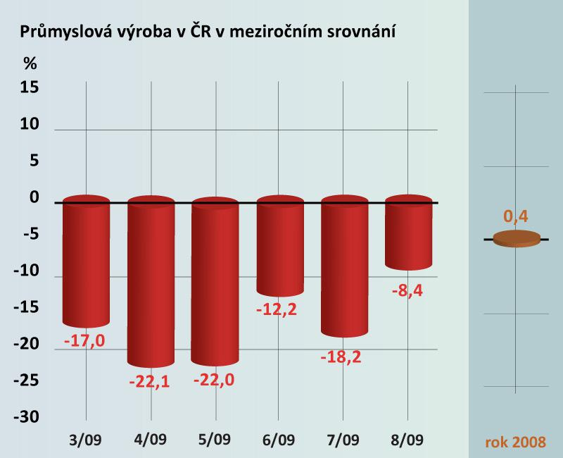 Průmyslová výroba v ČR v meziročním srovnání