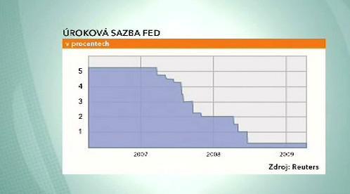 Úroková sazba americké centrální banky