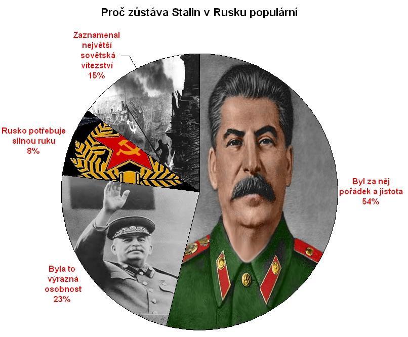 Stalin je v Rusku stále populární