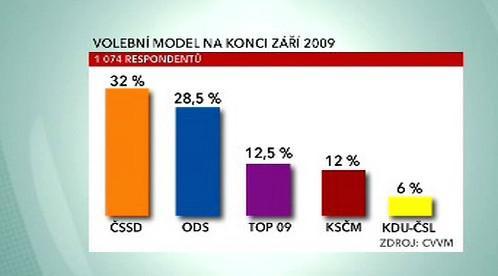 Volební model preferencí