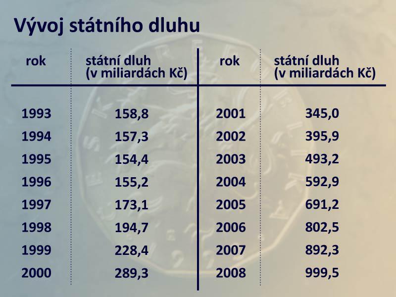 Vývoj českého státního dluhu